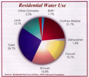 Residential Water Use Graph