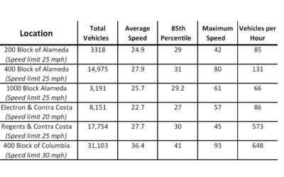 Speed Statistics 2018